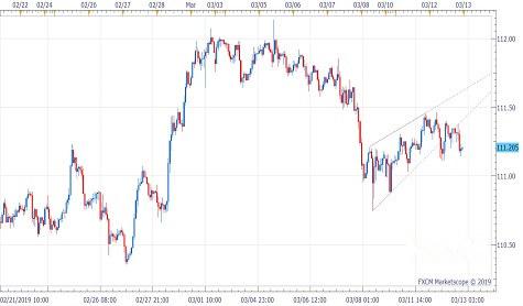 美元/日元已显重要技术破败 跌势恐重启