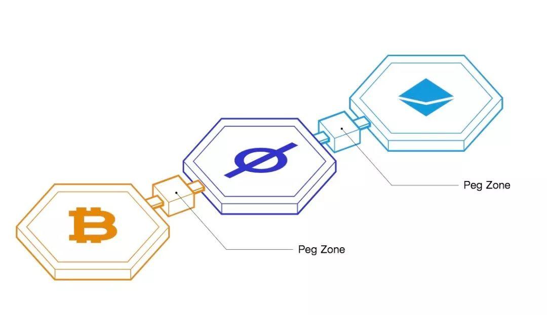 Cosmos主网的发布可能将推动整个加密货币行业发展