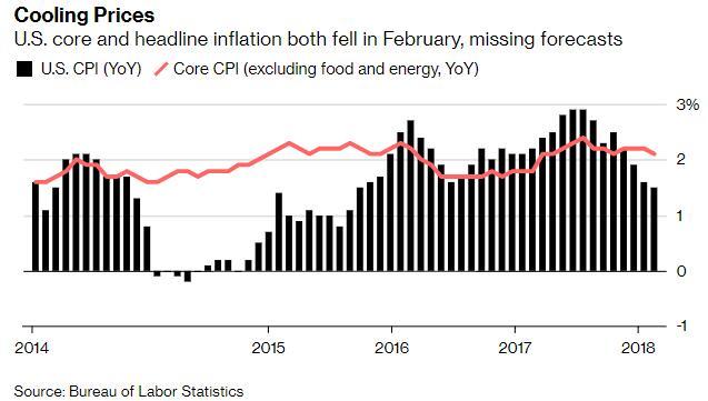 美国2月CPI月率录得四个月来首次上涨
