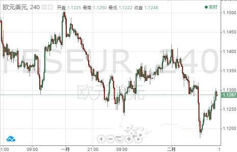 欧元 英镑 日元和澳元最新走势预测