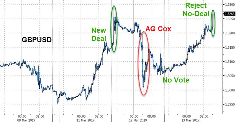 退欧过山车停不住 英镑期货和期权交易量激增