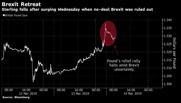 英镑亚盘一度大跌逾100点 今晚议会投票恐再撼动市场