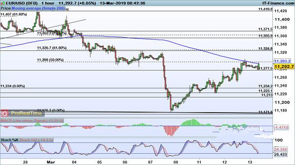 欧元 英镑及加元日内技术前景预测