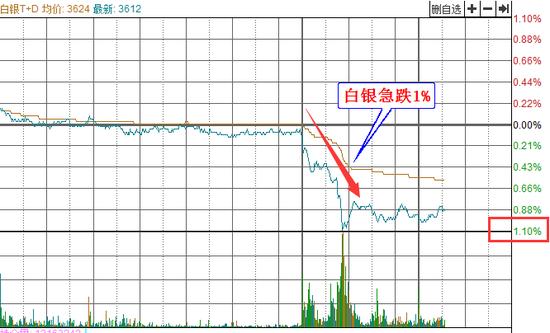 是什么促使白银TD急跌1%?背后原因竟是这样