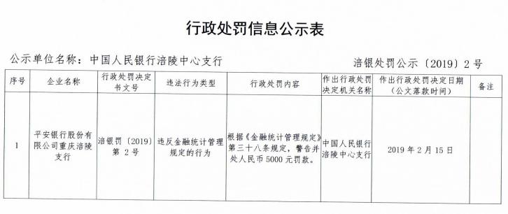 平安银行违反金融统计管理规定