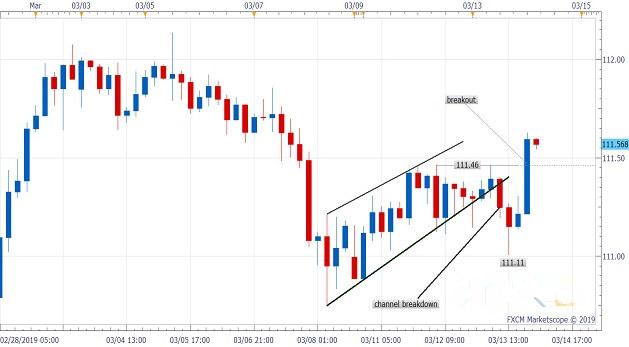 美元/日元短期回调已结束?