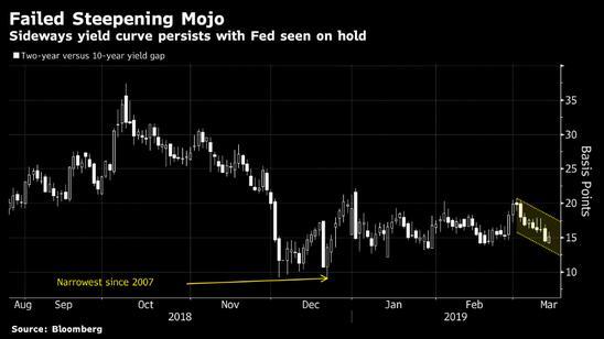 除非美联储毅然降息 否则美债收益率曲线不会轻易变陡!