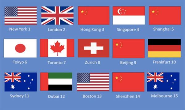 上海稳居全球金融中心前五名 与伦敦香港新加坡差距缩小