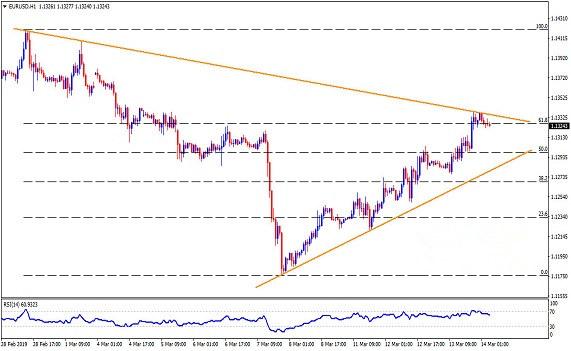 欧元对称三角形构筑 后市料启更大跌势