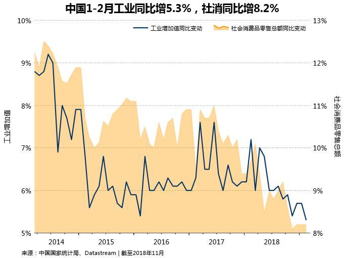 机构点评新年前两月中国经济走势