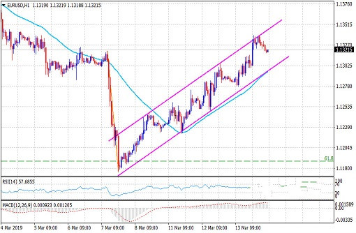 欧元涨势难以为继 很容易重启跌势