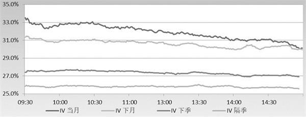 上证50指数回落 50ETF期权市场成交量随标的同步减少