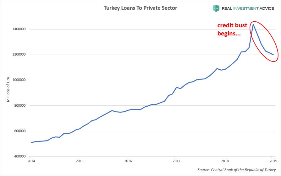 """土耳其迎来""""教科书般""""的信贷泡沫破裂"""