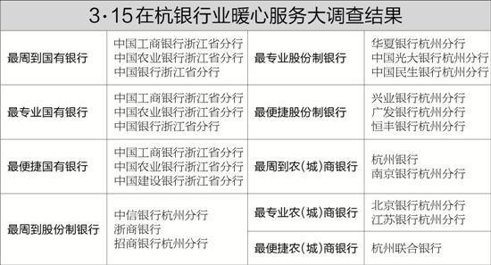 3.15杭银行业暖心服务大调查