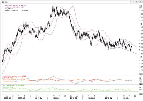 美元 欧元 英镑 澳元最新走势分析