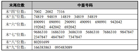 今日新股申购最新消息(2019年3月15日)