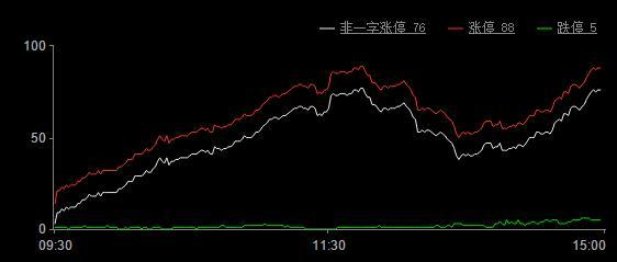 今日股市涨停板分析(2019年3月15日)