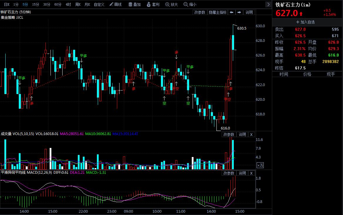 3月15日期货软件走势图综述:铁矿石期货主力涨1.54%
