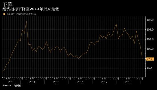 日本央行会否步其他央行鸽派后尘?