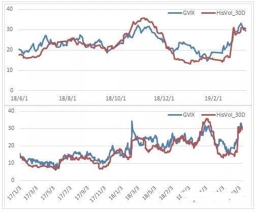 期权市场观点依旧偏多 短线重新转为乐观
