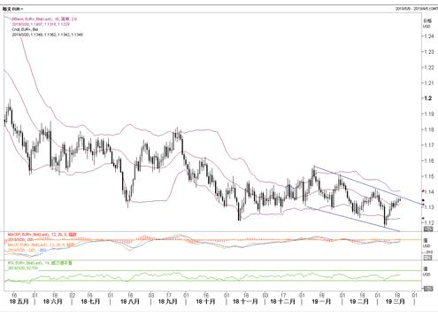 外汇市场主要币种分析(2019年3月20日)