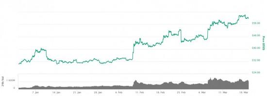 莱特币后期能否持续走高?关键还得看熊市能否逆转