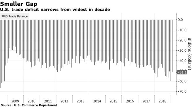 美国1月贸易逆差降幅超过预期 对华出口跌至八年新低
