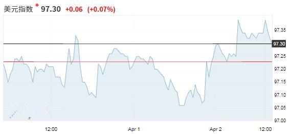 经济疑虑减退考验美元空头决心 澳洲联储会议后澳元下跌