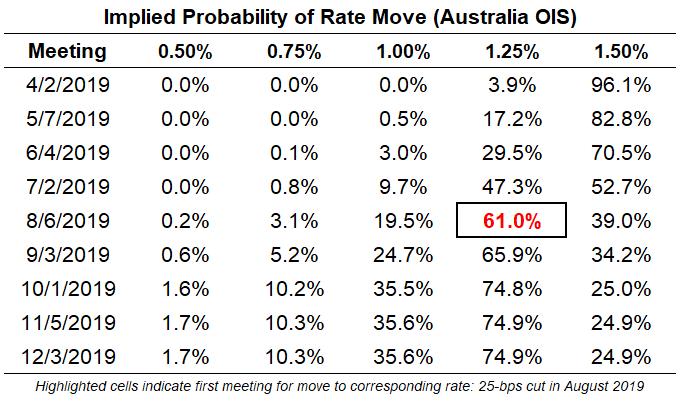 澳洲联储按兵不动 称澳元仍处在近期窄幅区间内