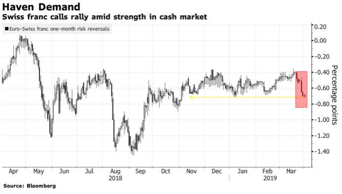 期权市场押注瑞郎将进一步上涨!