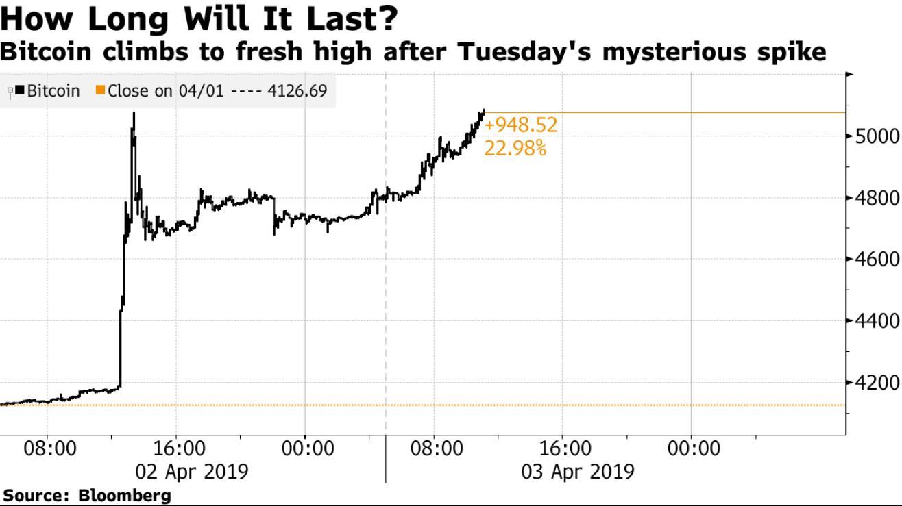 昨日的爆发并非昙花一现?比特币价格今日还在涨