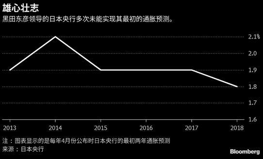 日本央行新通胀预测恐将创黑田东彦任内最低