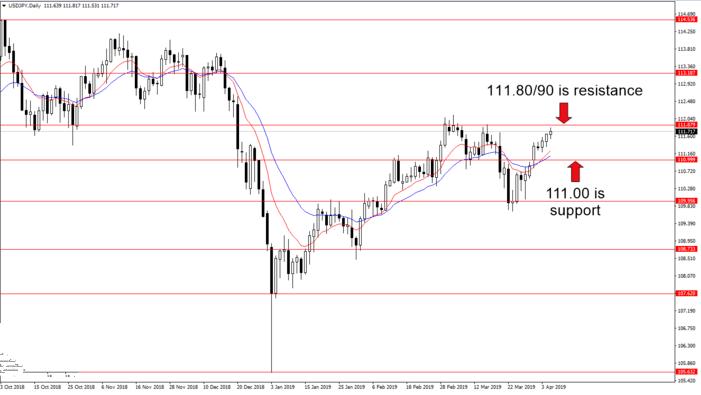 欧元 英镑 日元最新交易分析