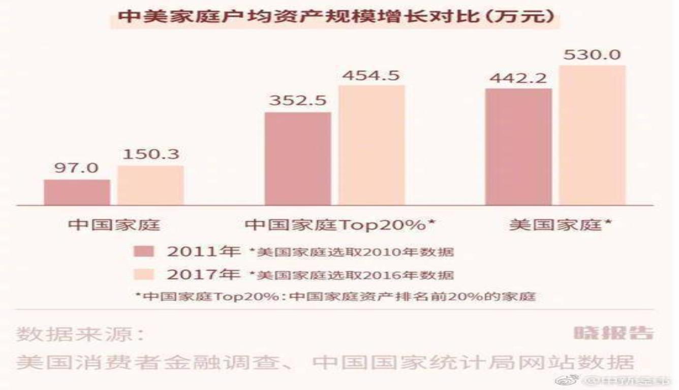 中国城市家庭好买房 住房资产占比高达77.7%
