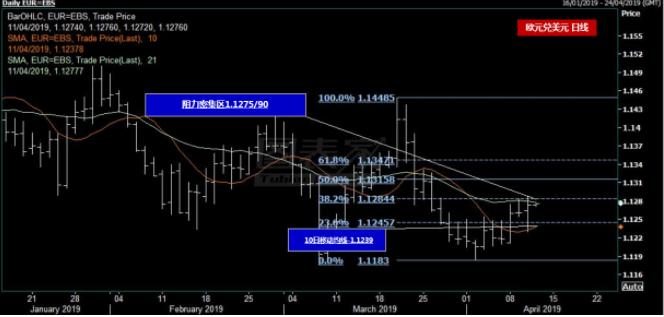 欧元兑美元走势短线反弹 上方阻力位见1.1290