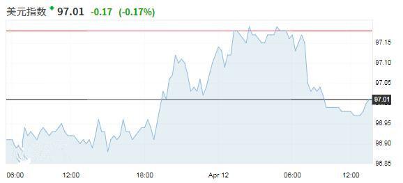 并购相关的买需预期提振欧元 市场整体波动率下降