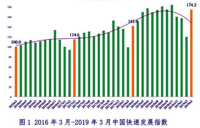 2018年我国快递业务量超过美日欧发达经济体之和