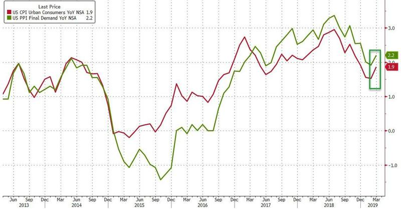 美国3月PPI环比增长0.6%超预期