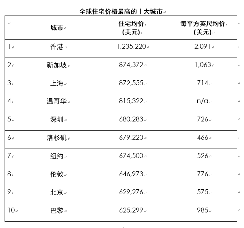 全球房价最高城市出炉 中国入围四城香港蝉联榜首