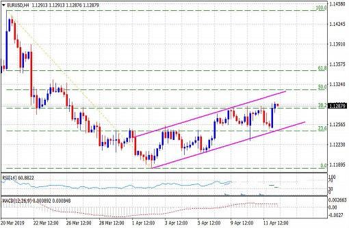欧元冲击3周顶部 短期趋势转为看多