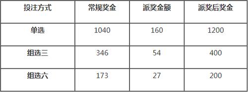 """浙江福彩""""3D""""600万派奖4月15日启动"""