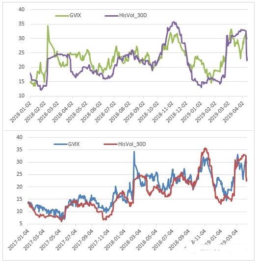 期权市场短期看跌情绪加强 但远期依旧偏乐观