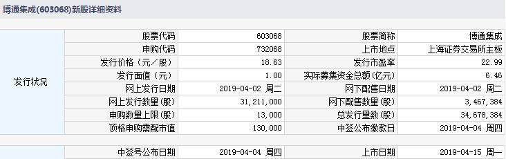 今日新股申购最新消息(2019年4月15日)