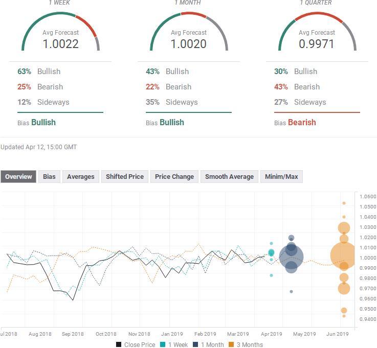 七大货币对最新汇率预测(4月15日当周)