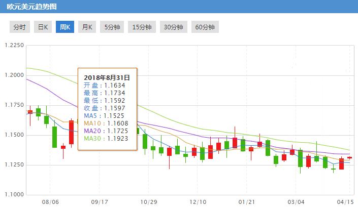 欧元兑美元升至近两周新高