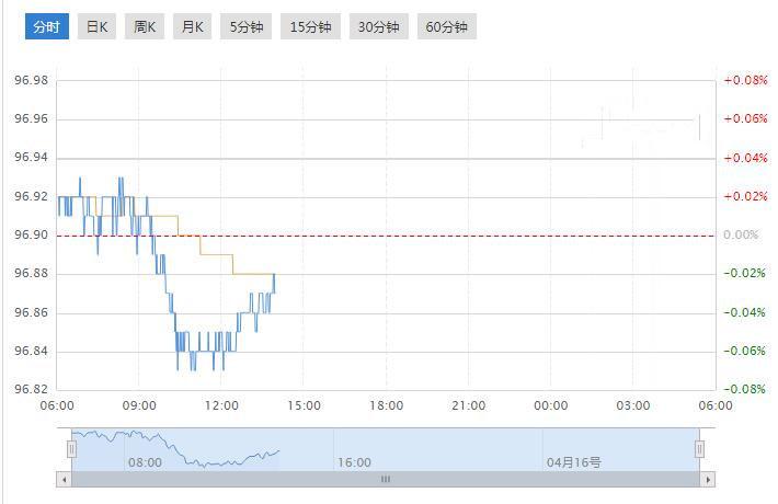 今日美元指数走势图分析