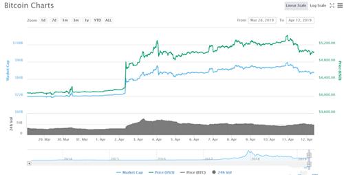 虚拟货币市场市值突然蒸发近200亿美元