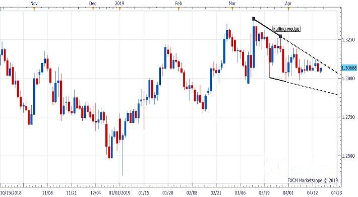 英镑受困于下行楔形 如何才能确认看涨反转?