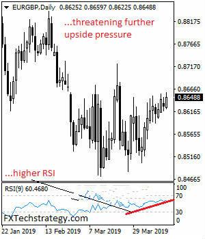 欧元/英镑还将再涨
