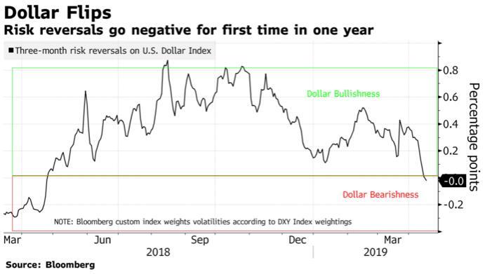 悲观程度创一年之最!期权市场发出看跌美元信号